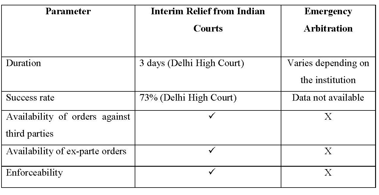 Choice Between Interim Relief From Indian Courts And Emergency