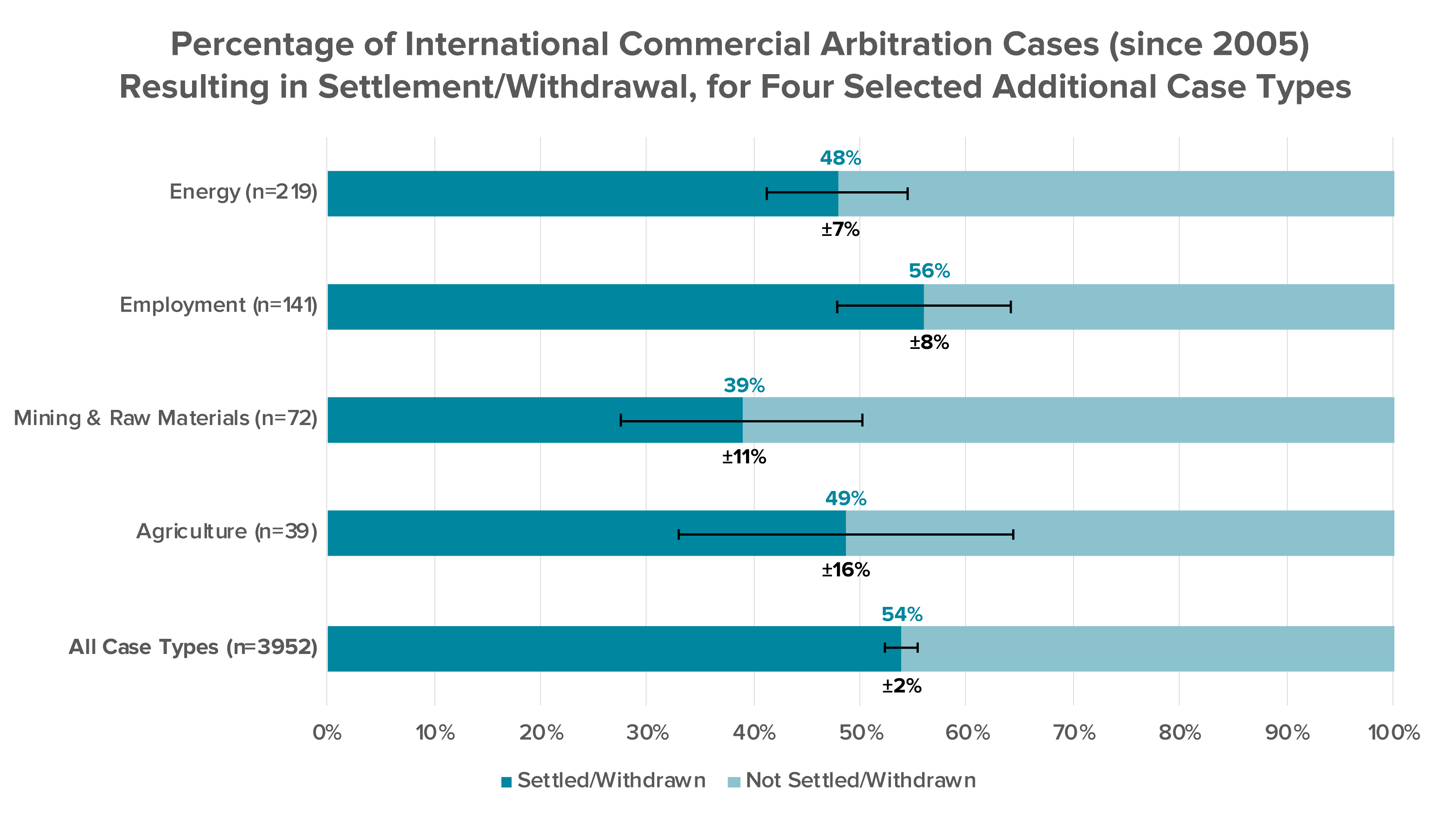 A Data-Driven Exploration of Arbitration as a Settlement Tool: How