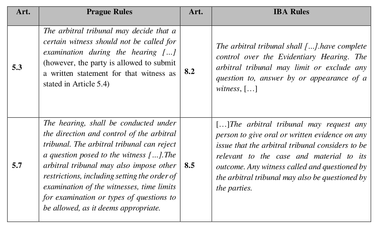 A Comparison of the IBA and Prague Rules: Comparing Two of